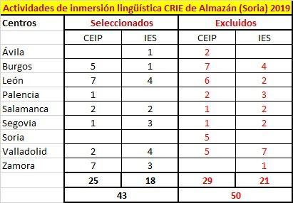 Centros-Inmersion-Soria2019