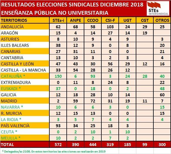 ES2018-Tabla-Resultados-Provisionales