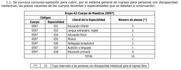 Asturia-Plazas-Maestros-Discapacidad