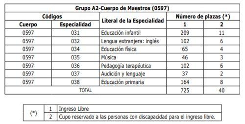 Asturia-Plazas-Maestros