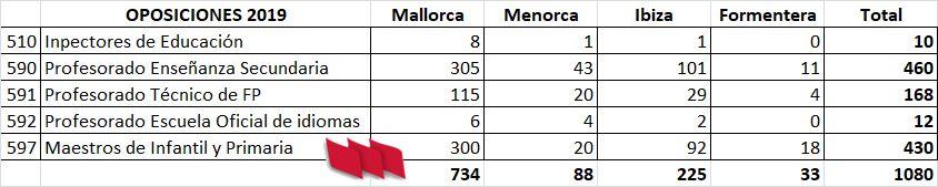 Baleares-Plazas
