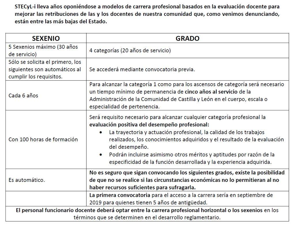 Comunicado-Carrera-Profesional_2019_03_13_STECyL