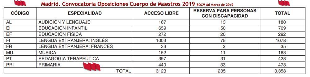 Madrid-Plazas-Maestros