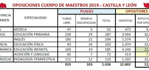 Opos2019-CyL-Ratio-Distribucion
