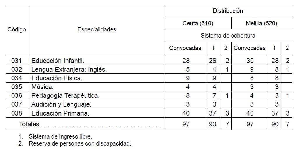 Ceuta-Melilla-Plazas-Maestr
