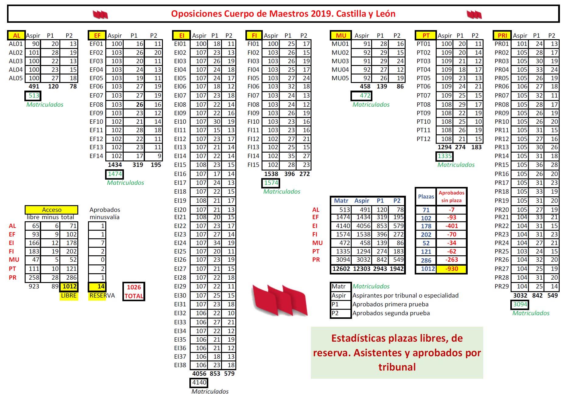 NotasOPOS2019-Estadistica-Tribunales