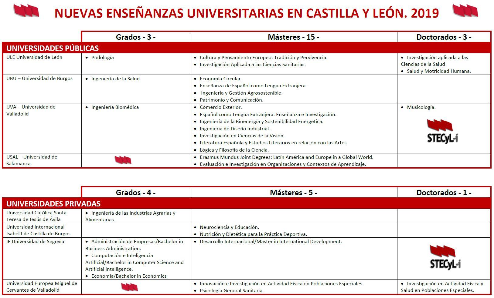 Treinta nuevas titulaciones universitarias en Castilla y León
