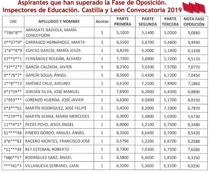 Aprobados-Fase-Oposicion-Inpectores-2019