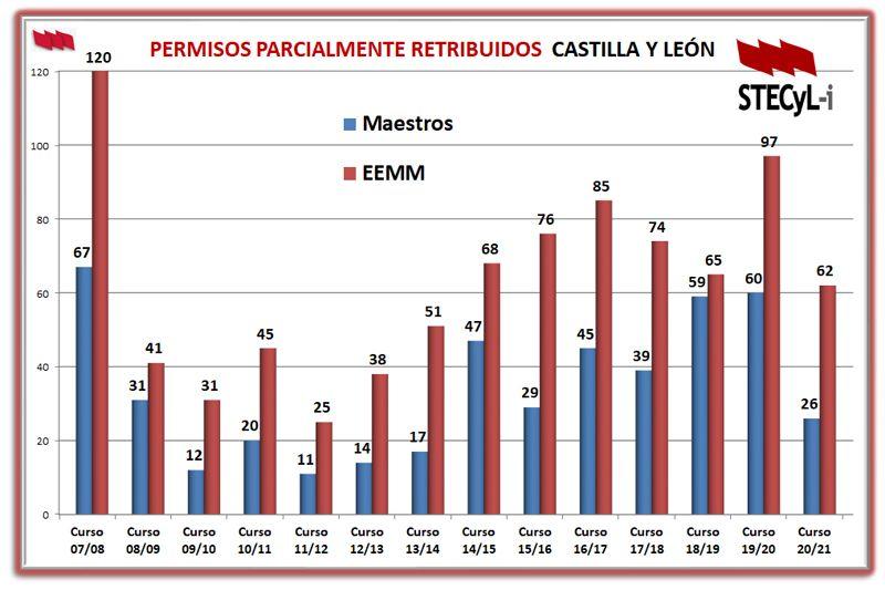 Grafico-Sabatico-2007-1021-Cuerpos