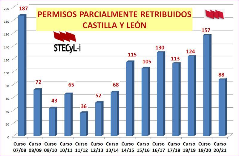 Grafico-Sabatico-2007-1021