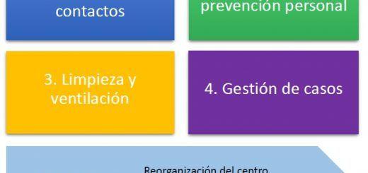 Medidas-Funcionamiento-Centros-Educativos