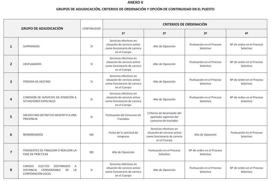 Profesorado-Sin-Destino-20-21-Grupos-Adjudicacion