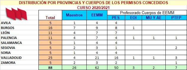 Distribución por provincias permisos Año Sabático 20-21