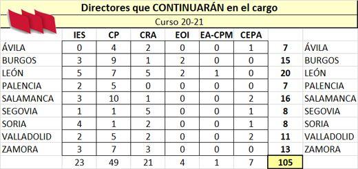 Directores-Continuan-20-21