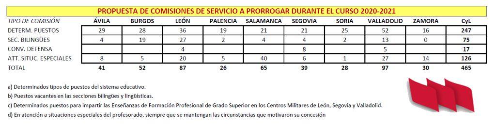 Prorroga-CCSS-20-21-Cuadro