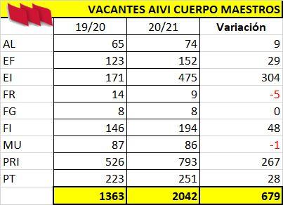 AIVI_2020_Maestros-Comparativa