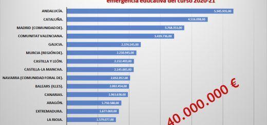 Distribucion-Programa-Enmergencia-Educativa