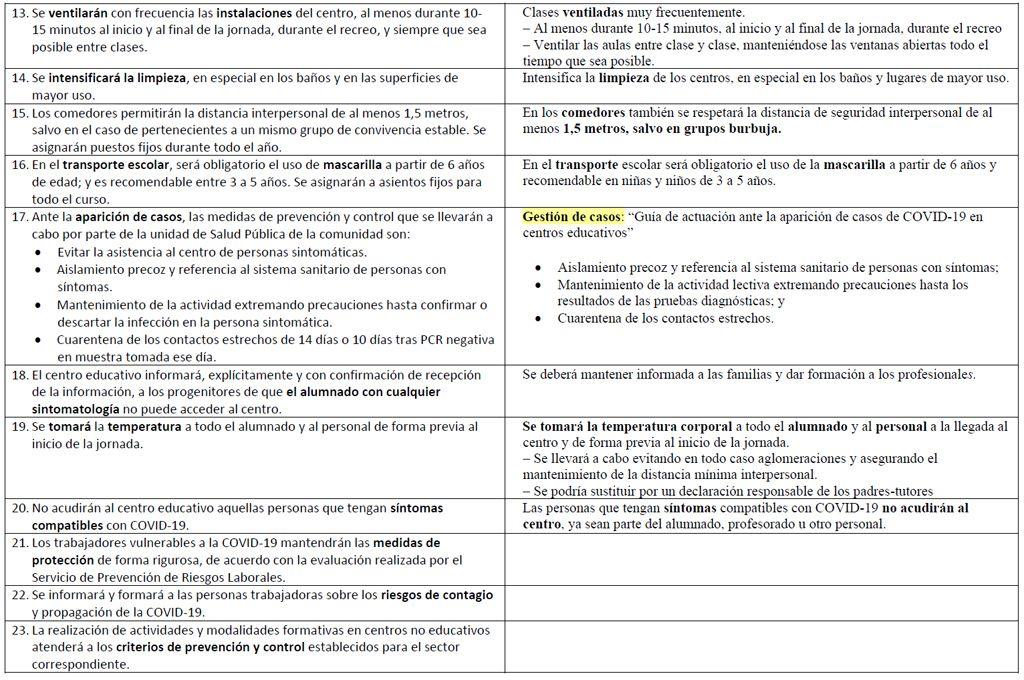 Informa-STECyL-23-medidas