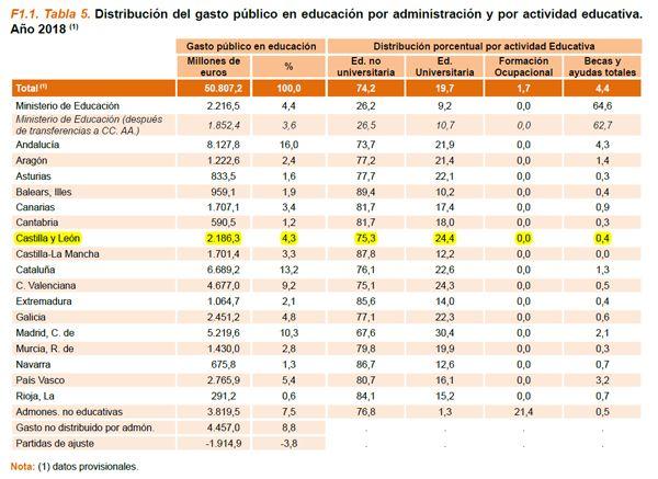 SEIE_2020-F1-T5-Gasto-Publico-Educacion