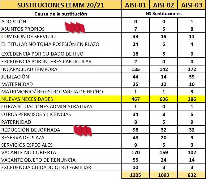 AISI-EEMM-01-02-03-Causa-Sustitucion