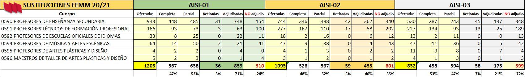 AISI-EEMM-01-02-03-Datos