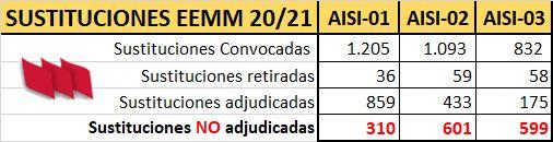 AISI-EEMM-01-02-03-Resumen
