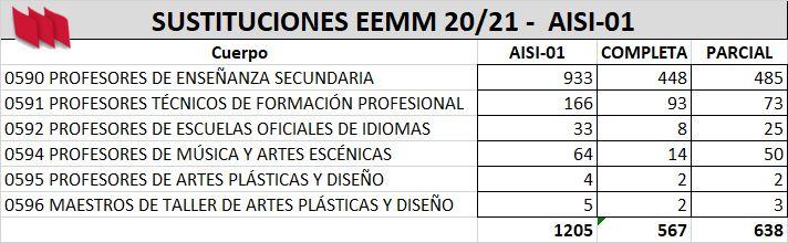 AISI-EEMM-01-Sustituciones-Completa-Parcial