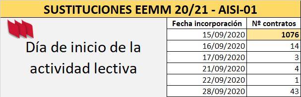 AISI-EEMM-01-Sustituciones-Incorporacion