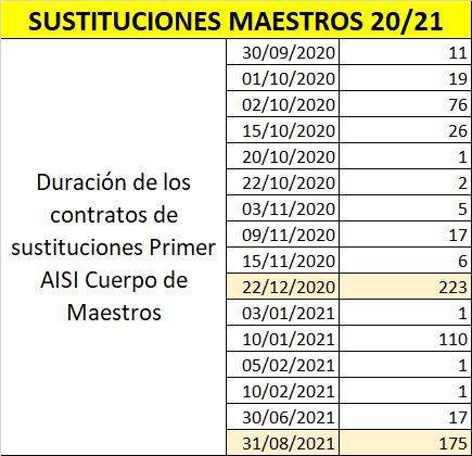 AISI-Maestros-01-Duracion-Contratos