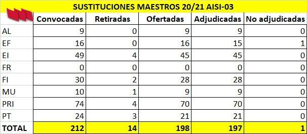 AISI-Maestros-03-Datos-Adjudicacion