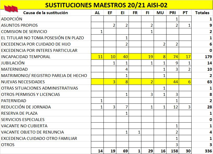 Sustituciones Maestros AISI-02