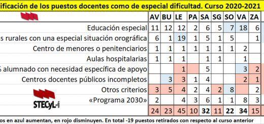 Centros-Dificil-Desempeno-20-21