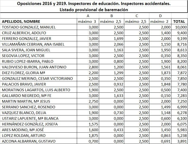 2016-2019-Inspectores-Accidentales-Baremos-Provisional