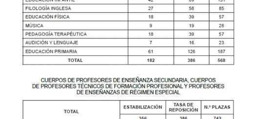 Oferta-Empleo-Publico-CyL-2020