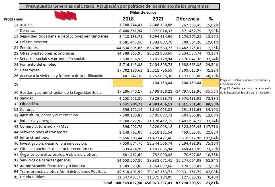Presupuestos-Estado-2018-2021-Comparativa