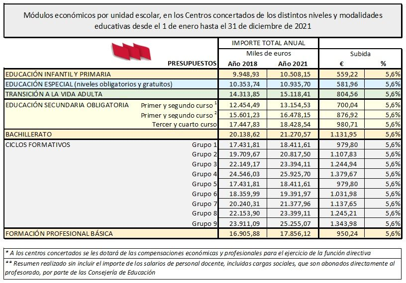 Presupuestos-Estado-2021-Modulos-Conciertos
