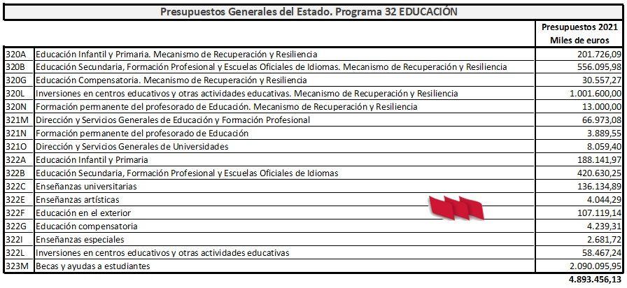 Presupuestos-Estado-2021-Programa32-EDUCACION