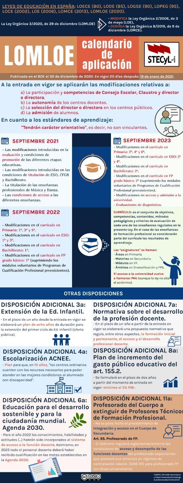 Calendario-Implantacion-LOMLOE-Infografia