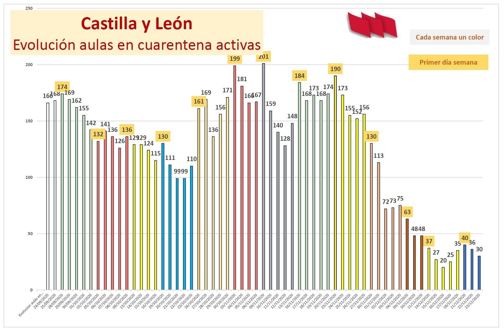 Datos-COVID-Centros-CyL-dias