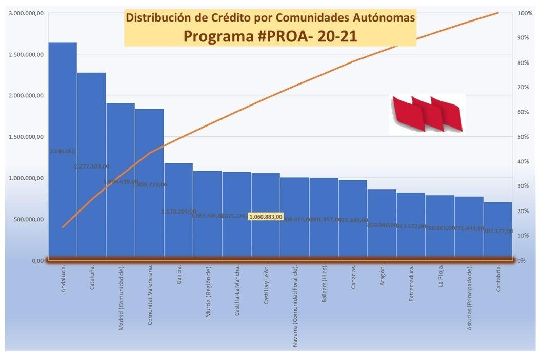 Distribucion-Credito-CCAA-PROA-20-21
