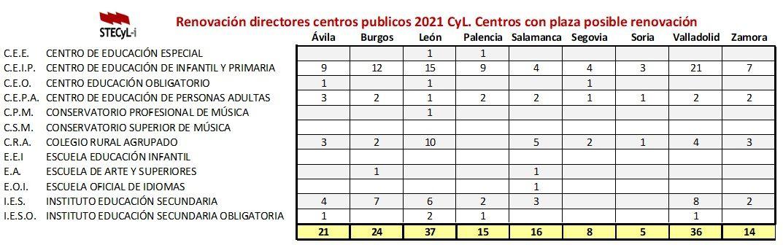 Resumen-Renovacion-Directores-2021