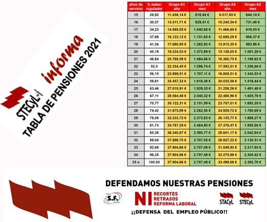 Tabla-Pensiones-2021-520x432