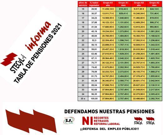 Tabla-Pensiones-2021-520x432
