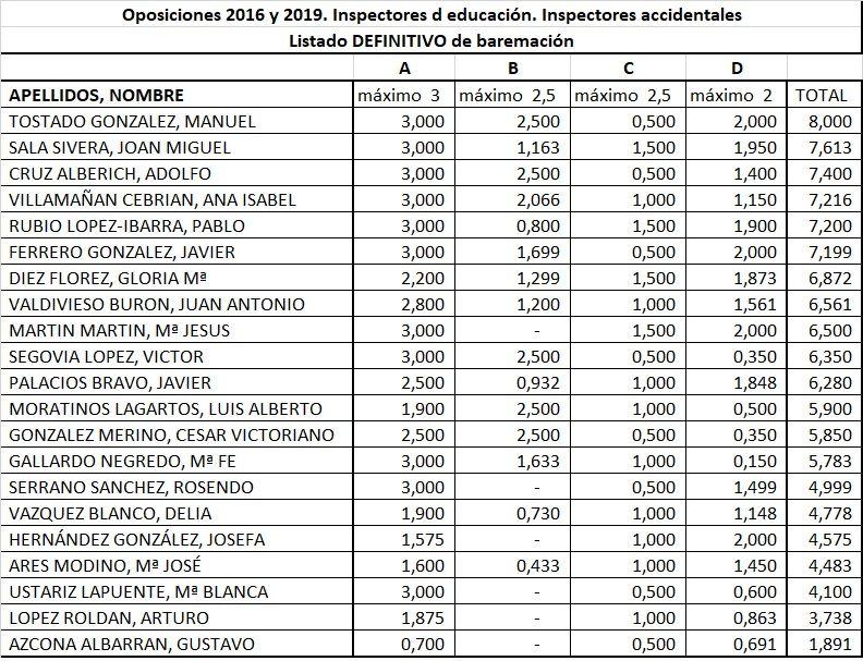 2016-2019-Inspectores-Accidentales-Baremo-DEFINITIVO
