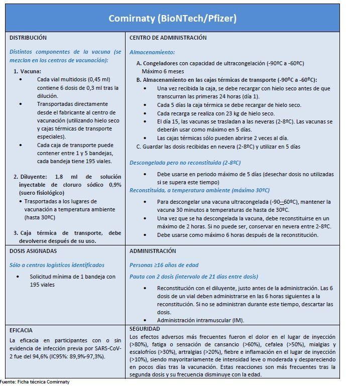 Vacuna-BioNTech-Pfizer