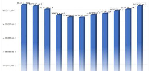 GASTO-PUBLICO-EDUCACION-2009-2019