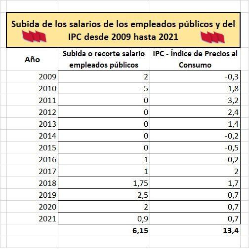 Retribuciones-IPC-Empleados-Publicos-2009-2021-Datos