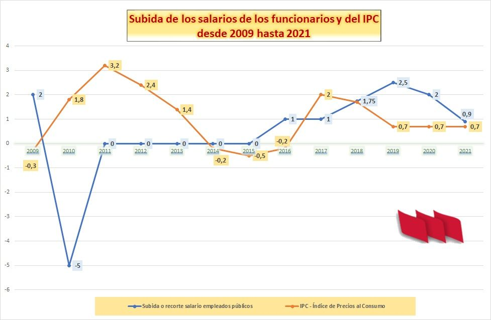 Retribuciones-IPC-Empleados-Publicos-2009-2021-Grafico