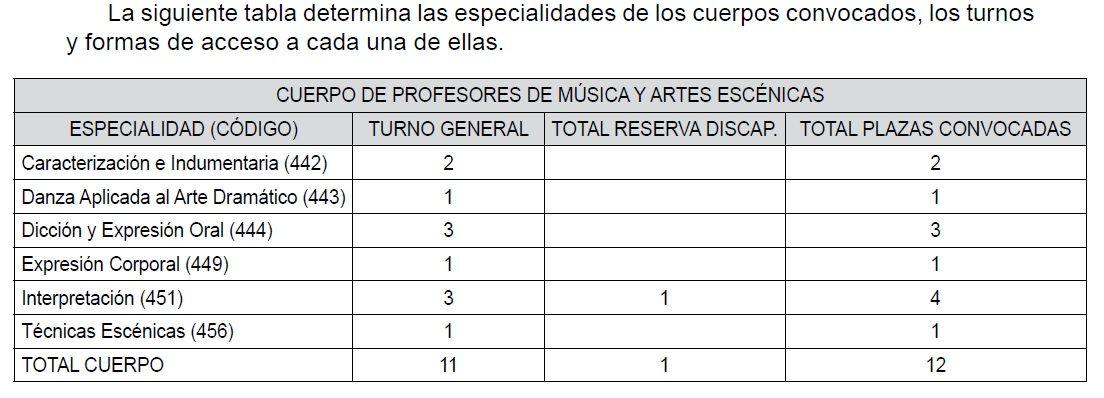 OPOS2021-EEMM-Andalucia-Conservatorio-Plazas
