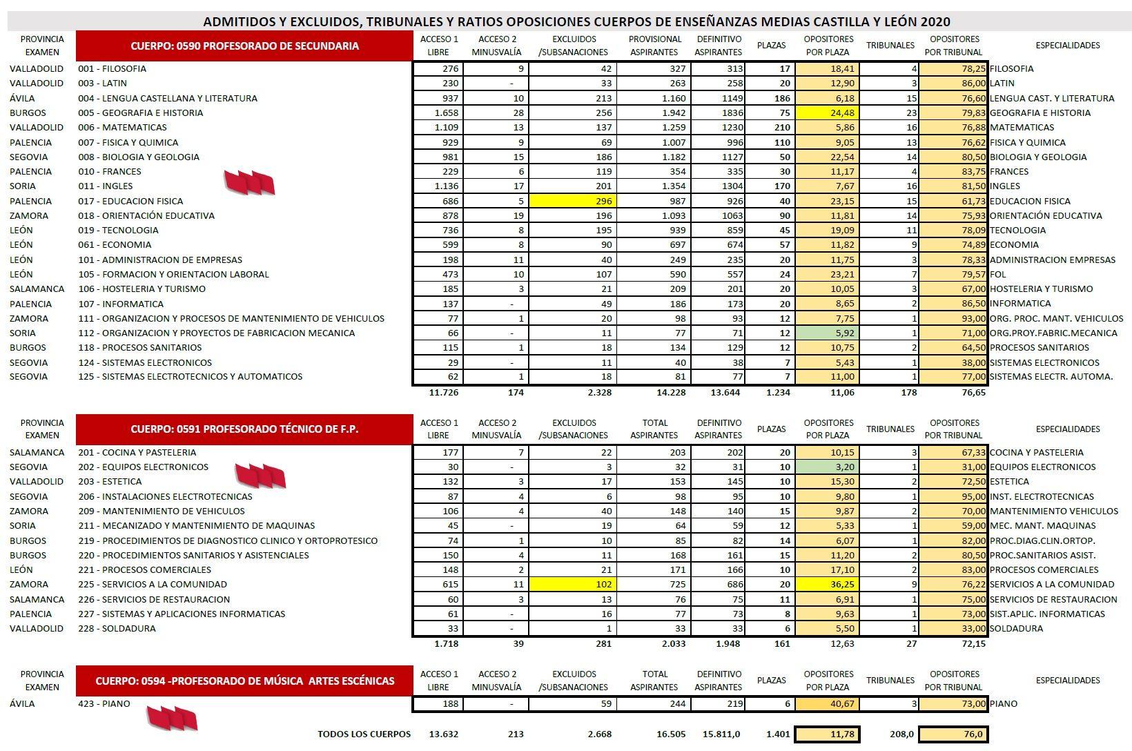 Estadisticas-Opos-2021CyL-1